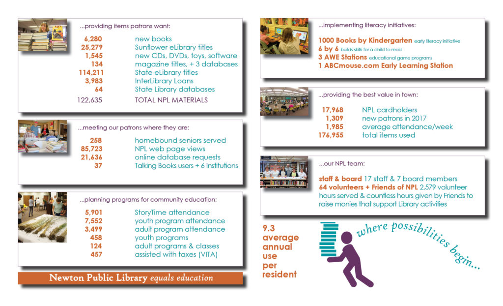 Annual Report - Newton Public Library